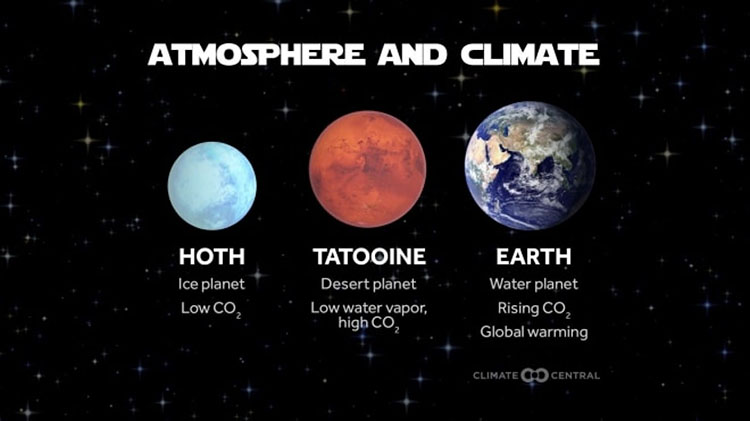 Atmosphere and climate comparison graphic