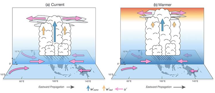 MJO climate figure